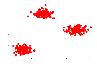 UNSUPERVISED ANOMALY DETECTION | Data Vedas