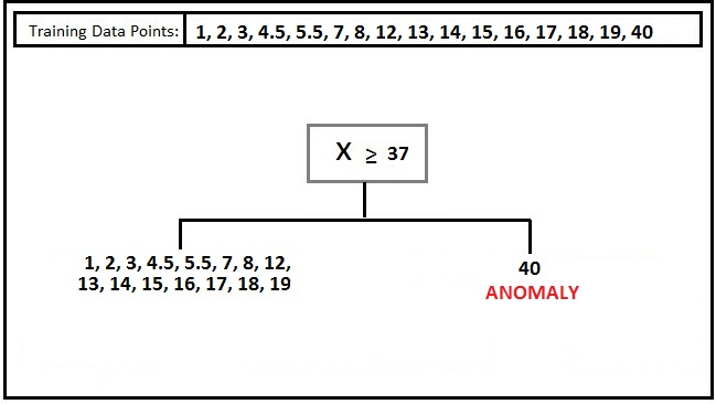 UNSUPERVISED ANOMALY DETECTION   Data Vedas