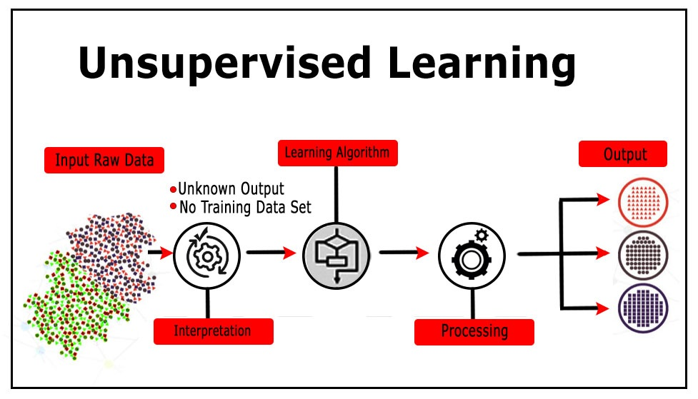 Time Series Unsupervised learning Anomaly Detection