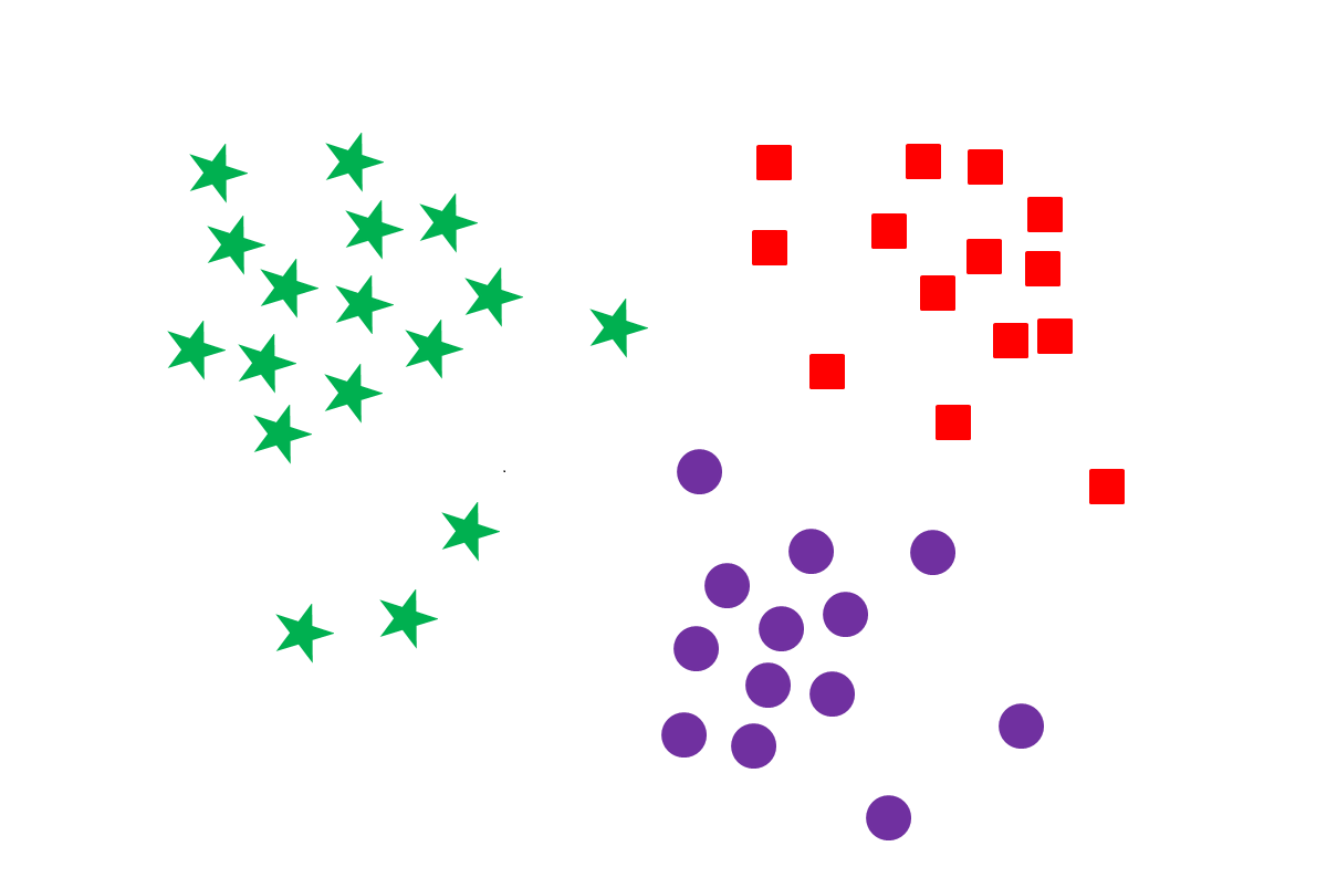 CLUSTERING PROBLEMS | Data Vedas